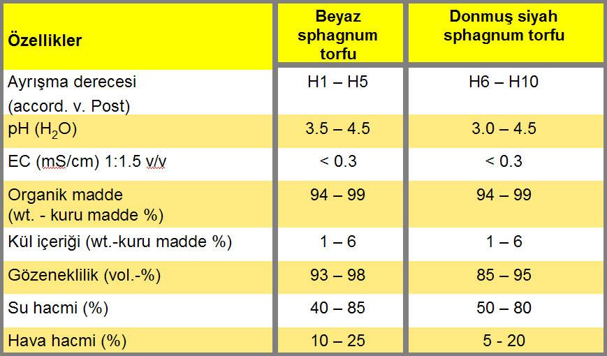 Torfun fiziksel ve kimyasal özellikleri
